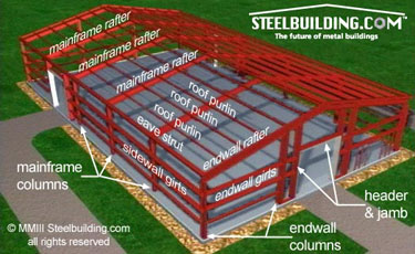 Pre Engineered Building Systems For Metal Buildings